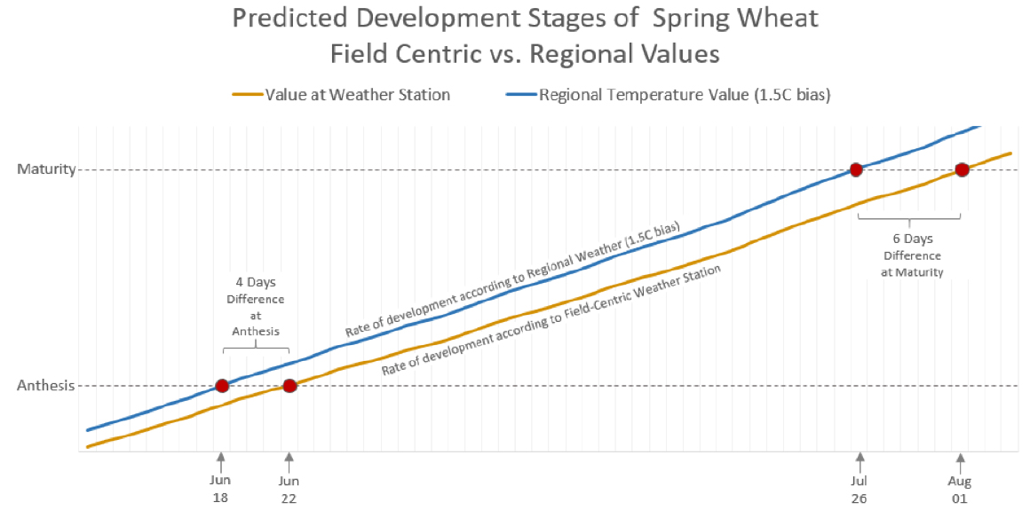 Graph showing the difference in predicted wheat development stages