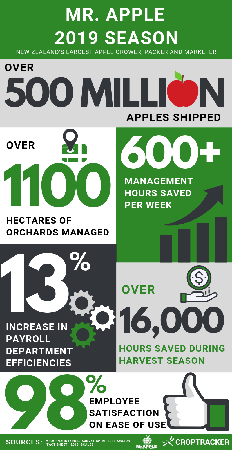 Croptracker Mr. Apple Infographic Update